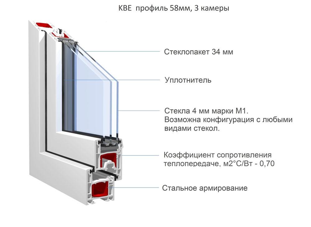 Профиль KBE 58 мм.