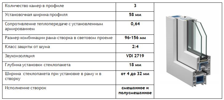 Профиль VEKA EUROLINE 58 мм.